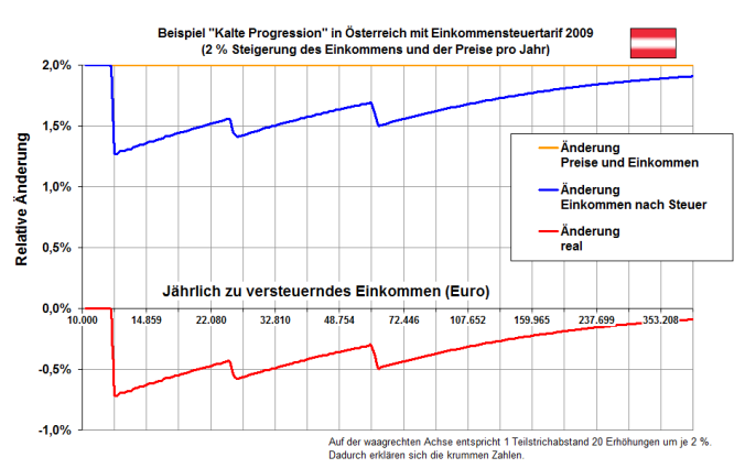 """""""ESt A Beispiel kalte Progression Tarif 2009"""" von Udo Brechtel - Eigenes Werk. Lizenziert unter Creative Commons Attribution-Share Alike 3.0 über Wikimedia Commons -http://commons.wikimedia.org/wiki/File:ESt_A_Beispiel_kalte_Progression_Tarif_2009.png#mediaviewer/File:ESt_A_Beispiel_kalte_Progression_Tarif_2009.png"""