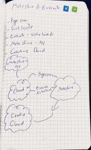 Das Evernote-Notizbuch von Moleskine. Die mitgelieferten Aufkleber helfen beim Organisieren und schmecken auch noch gut.