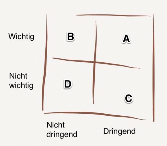 Die Eisenhower-Matrix teilt Aufgaben nach den Dimensionen dringend und wichtig ein. Grafik: Handler